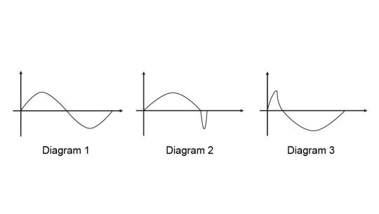 Metering profiles